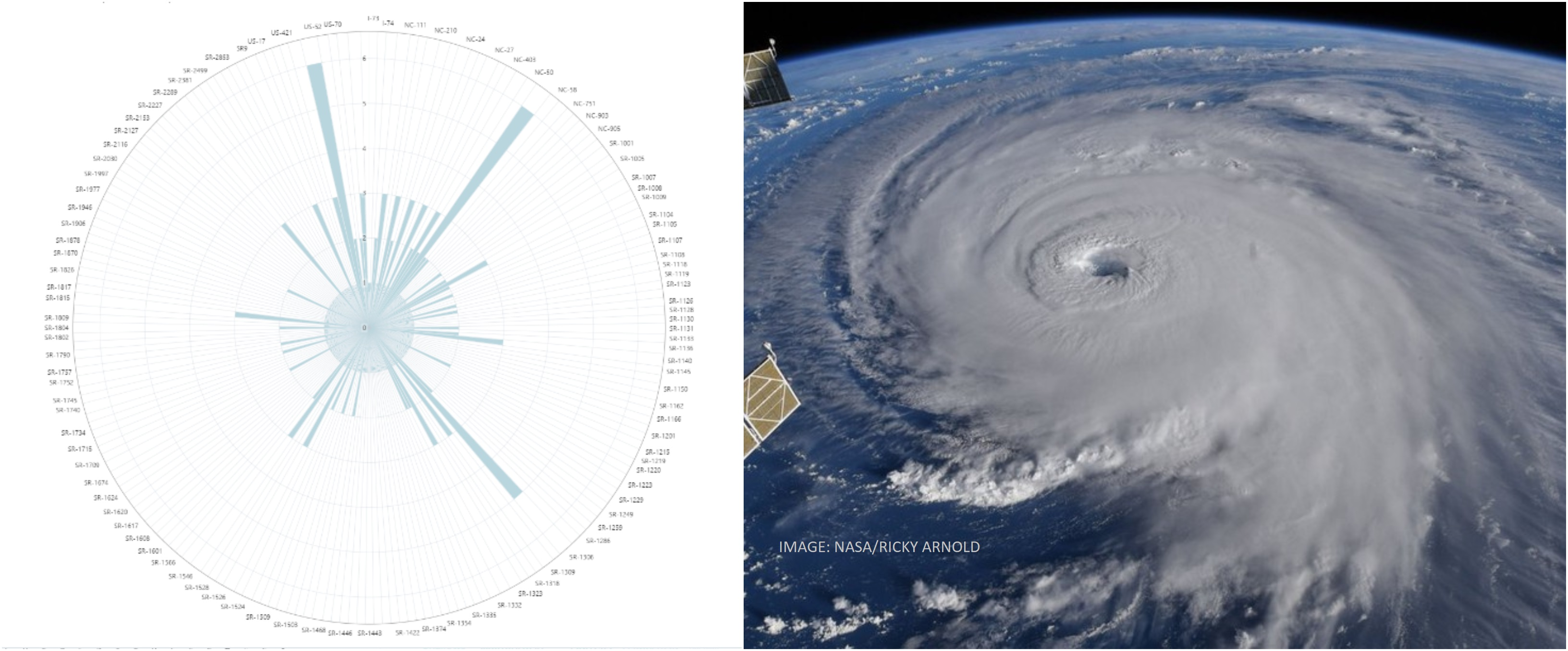 Hurricane Florence Visualization 2